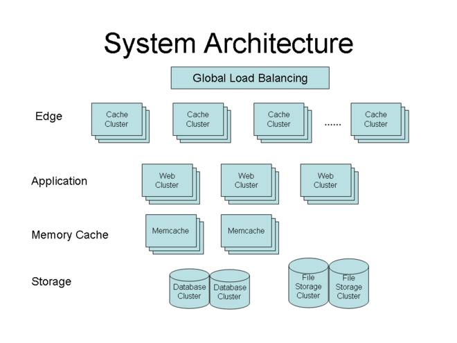 Sns-system-architecture.png